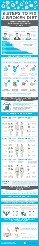 precision-nutrition-fix-a-broken-diet