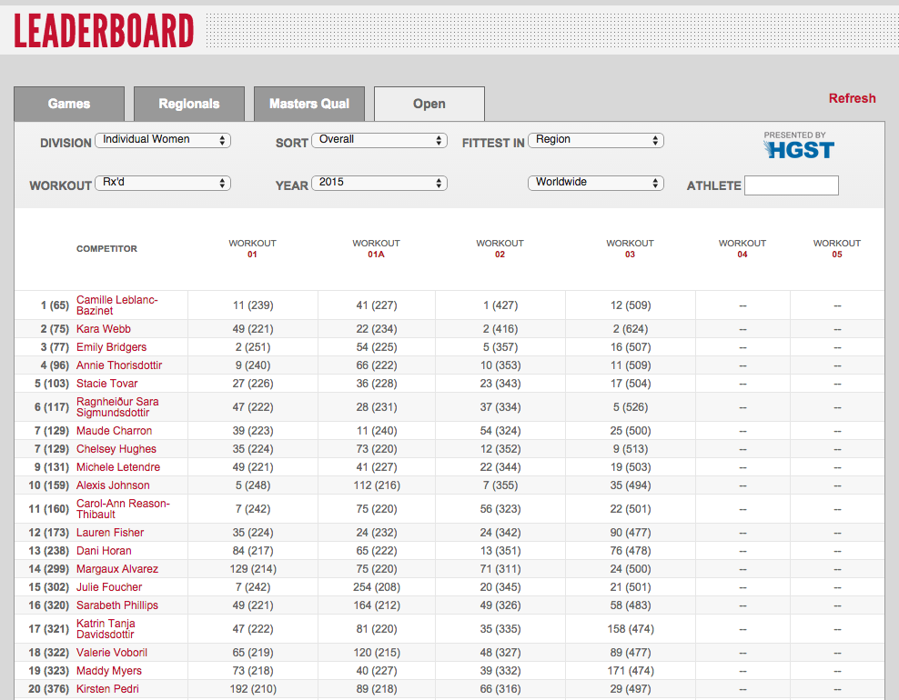CrossFit Open Leaderboard - 3