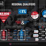 CrossFit Games Regional Qualifiers
