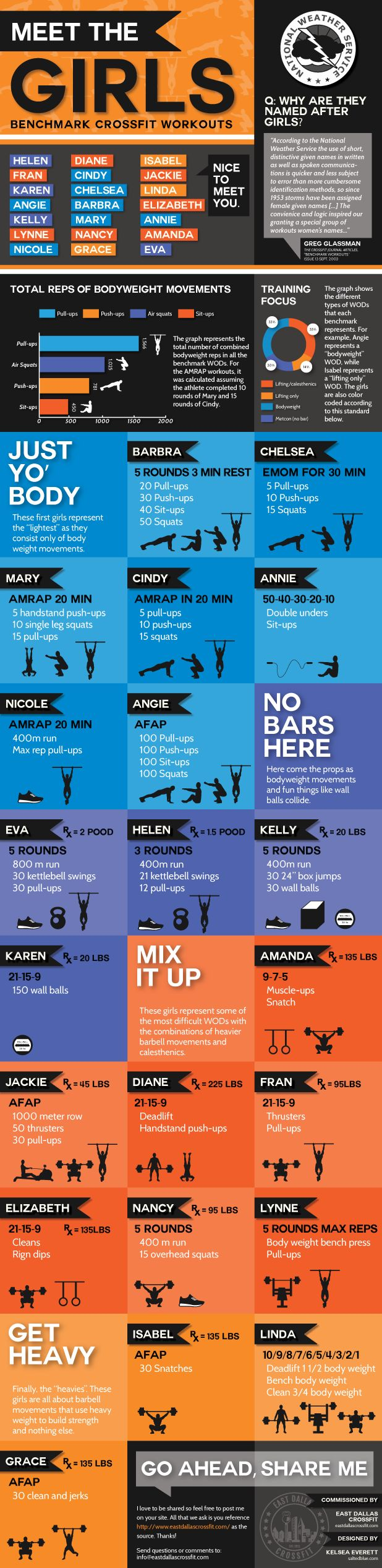 Meet The Girls Benchmark CrossFit Workouts