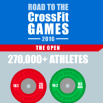 ROAD TO THE 2016 CROSSFIT GAMES - INFOGRAPHIC